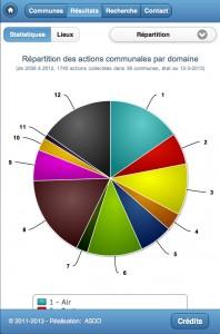 resultats-statistiques-repartition